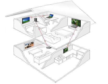 Another diagram of a home with Wireless Home Digital Interface home media devices in it