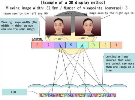 Seiko Epson 3D display with lenticular lens
